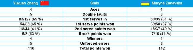 Australian Open. Заневская с боями проходит во второй раунд
