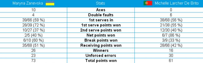 Australian Open. Марина Заневская впервые сыграет в основной сетке