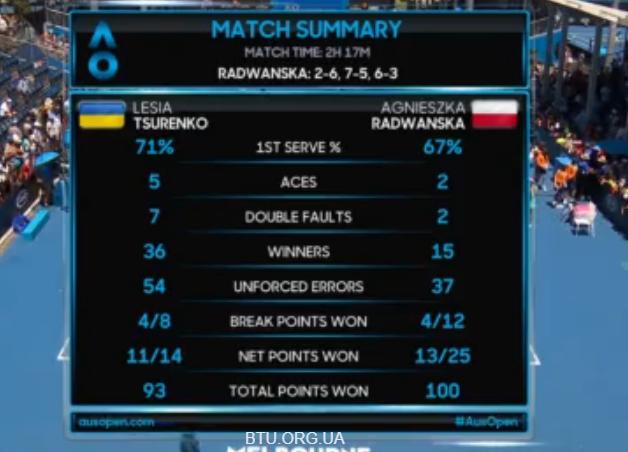 Australian Open. Цуренко не удалось подать на победу в матче с Радваньской