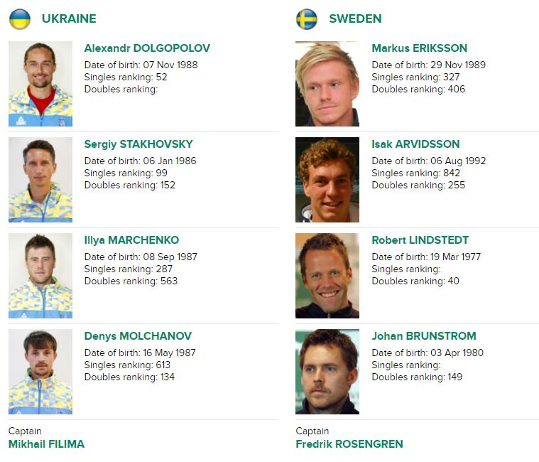 Федерер, сәлем? Казахстан узнал конкурента вМировой группе Кубка Дэвиса