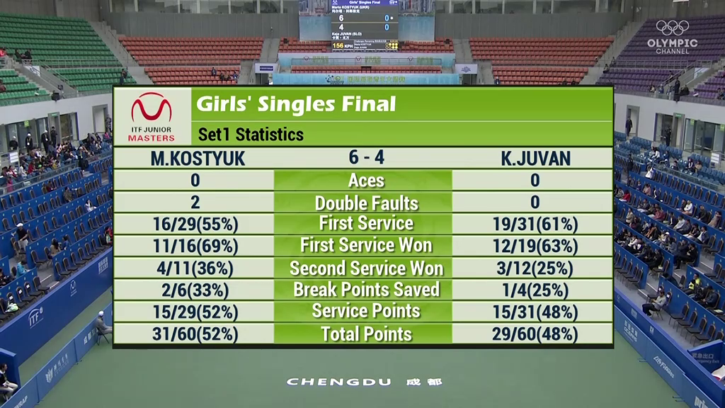 Украинка Костюк пробилась вфинал юниорского ITF