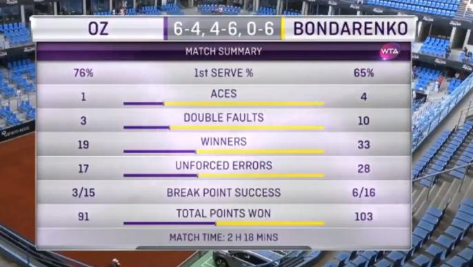 Стамбул (WTA). Бондаренко выиграла 1-ый матч впаре