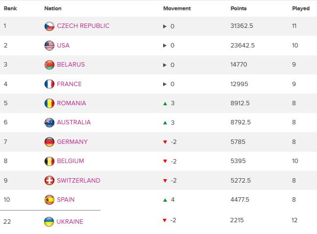 Сборная Украины по теннису покинула топ-20 рейтинга - изображение 1