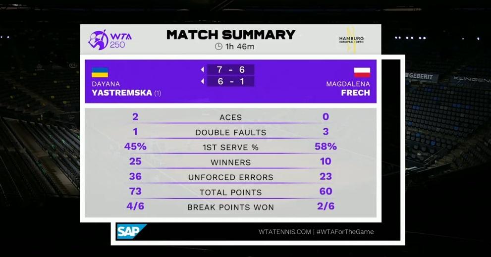 Ястремская добыла победу на турнире в Гамбурге в первом поединке после дисквалификации 1